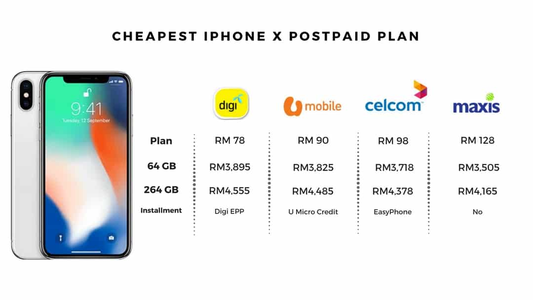 Iphone Plans Comparison